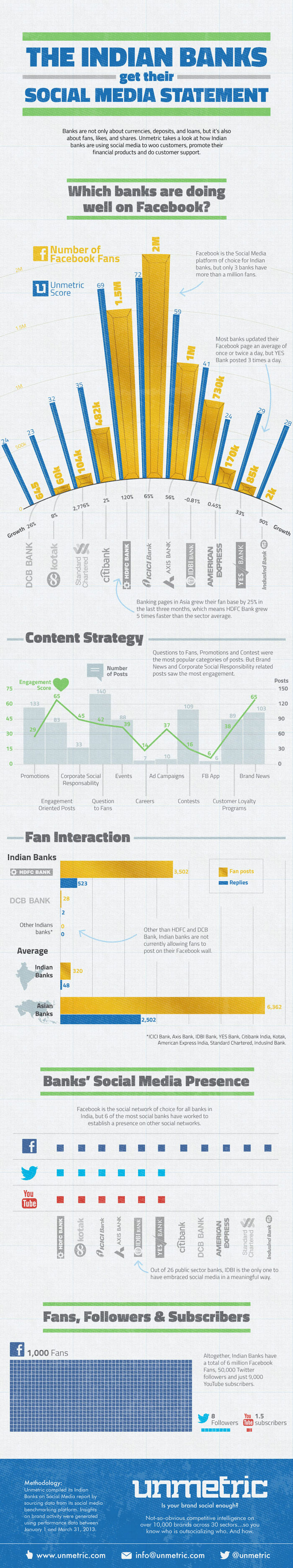 indian banking industry on social media