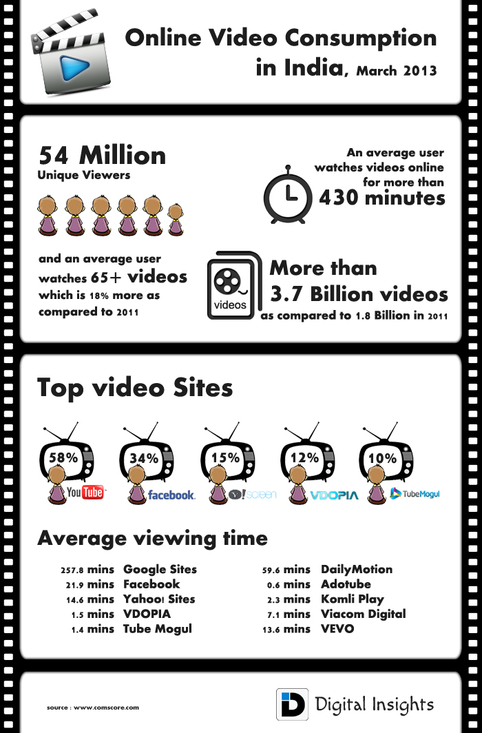 online video consumption india
