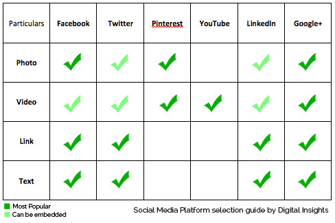 social media selection guide