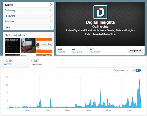 digital insights twitter