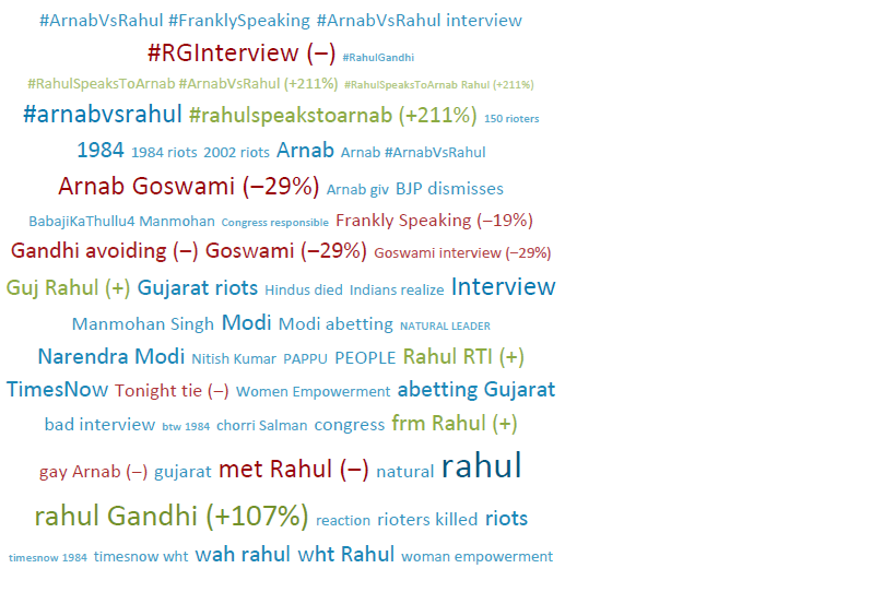 Rahul Gandhi Interview Conversation on Social Media