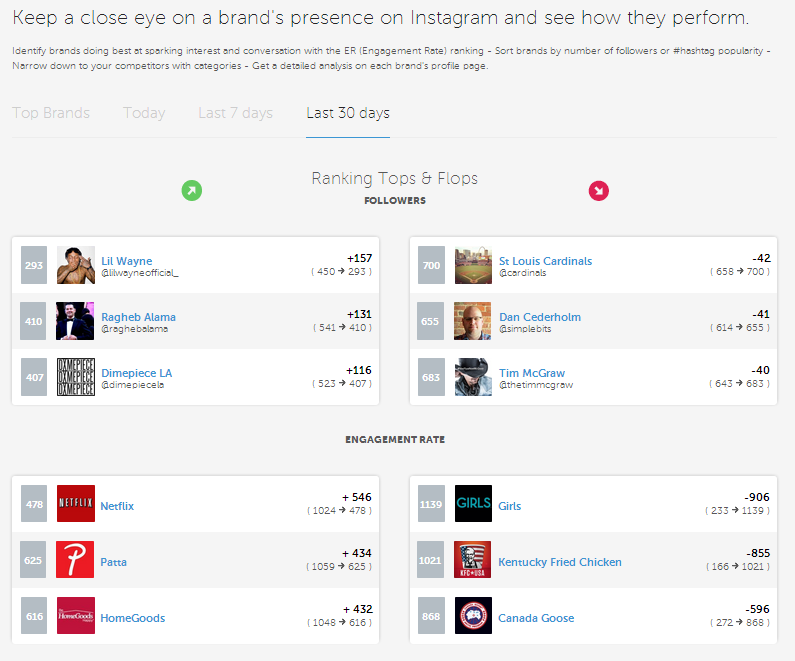 Instagram Tools: Statigram Index