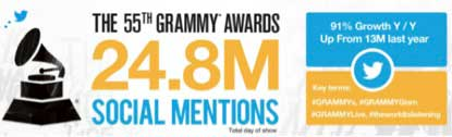 grammy digital outreach