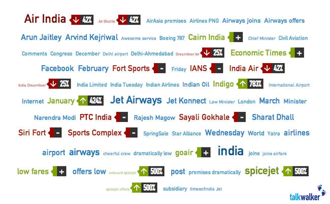 keywords indian airlines