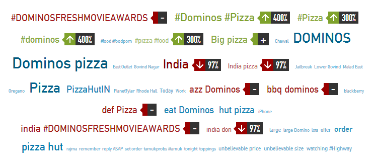 Conversation Topics : Pizza Hut Vs Dominos on Social Media