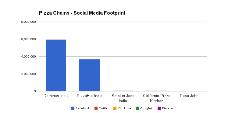 Pizza Brands in India on Social Media