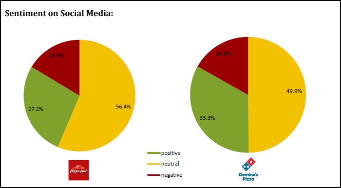 Dominos Vs Pizza Hut - Sentiment on Social Media