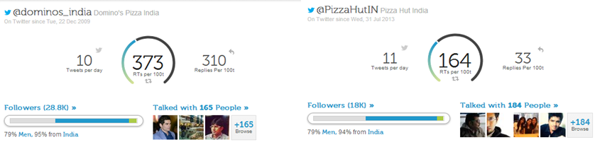 Dominos India vs Pizza Hut - Twitter Engagement