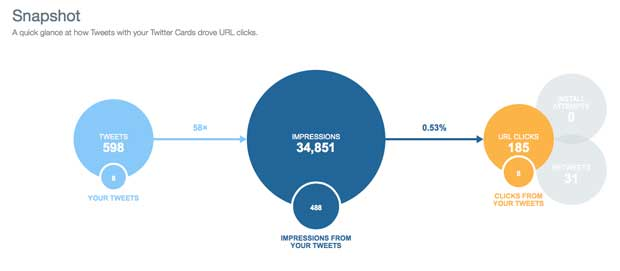 twitter analytics explained