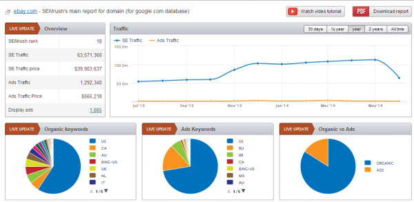 SEMRush for Competitor Analysis