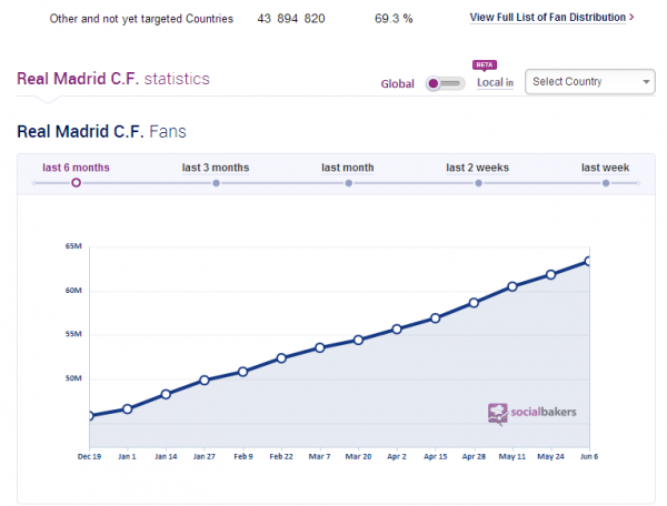 Use SocialBakers for Competitive Analysis