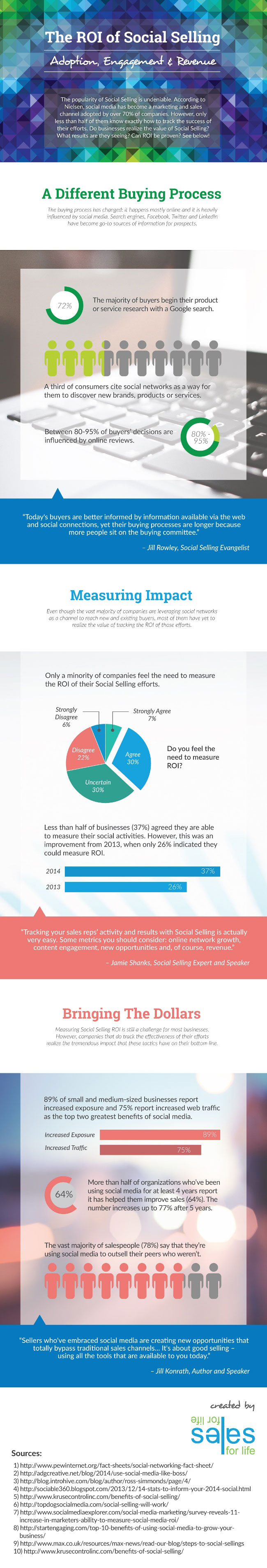 What is the ROI of Social Media? #Infographic