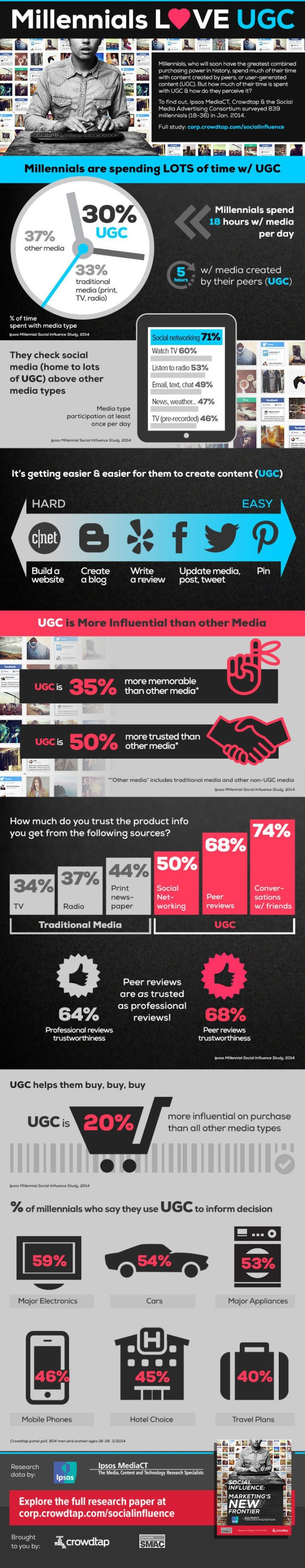millennials user generated content