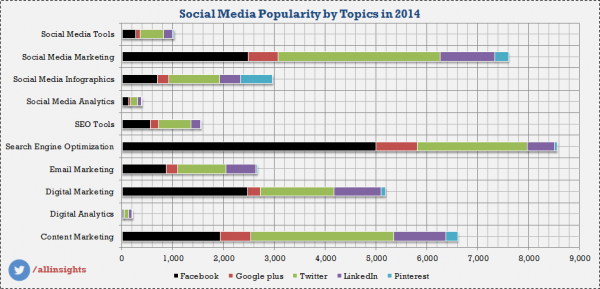 Social Media Shares by Category in 2014