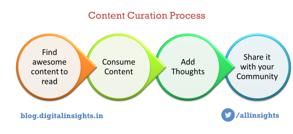 Content Curation Process by Omkar Mishra