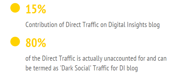 Dark social Traffic for Digital Insights